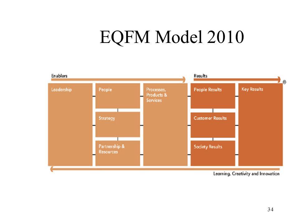 34 EQFM Model 2010