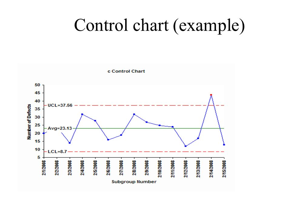 Control chart (example)