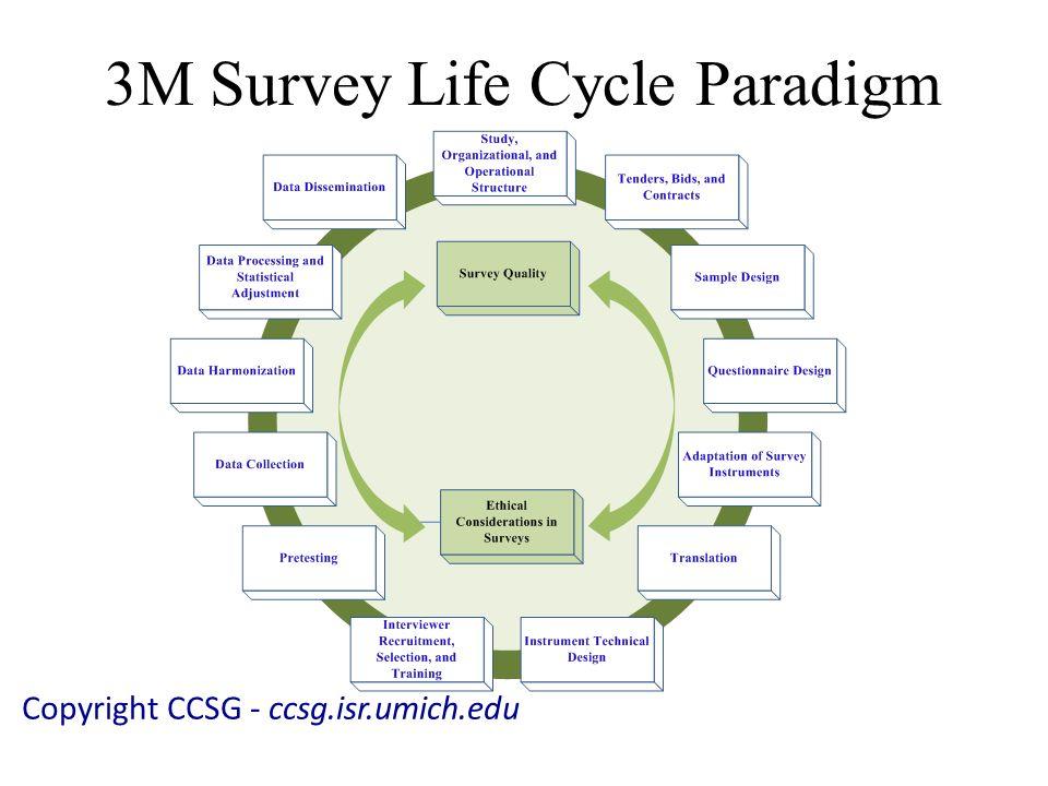 3M Survey Life Cycle Paradigm Copyright CCSG - ccsg.isr.umich.edu