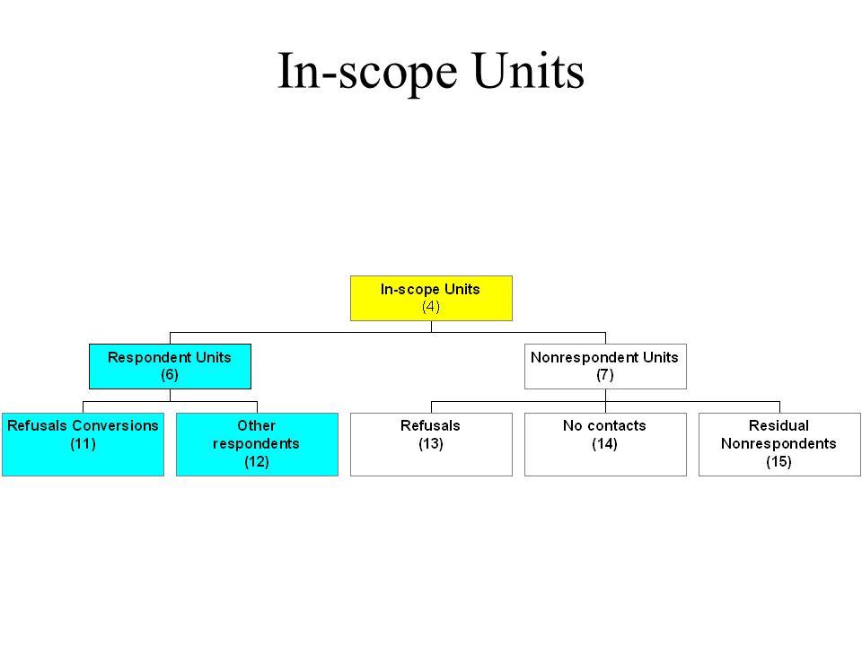 In-scope Units
