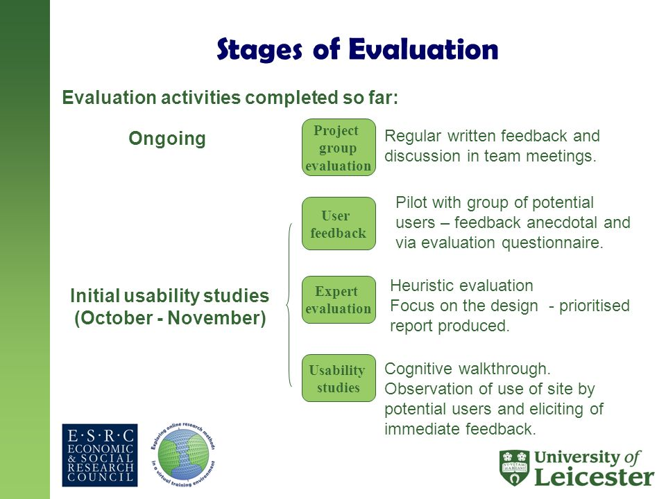 Stages of Evaluation Project group evaluation Expert evaluation Usability studies User feedback Ongoing Regular written feedback and discussion in tea
