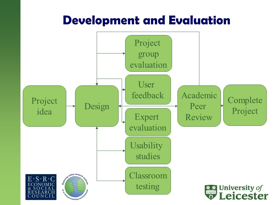 Development and Evaluation Project idea Project group evaluation Expert evaluation Usability studies User feedback Design Classroom testing Academic Peer Review Complete Project