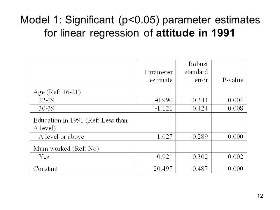 12 Model 1: Significant (p<0.05) parameter estimates for linear regression of attitude in 1991