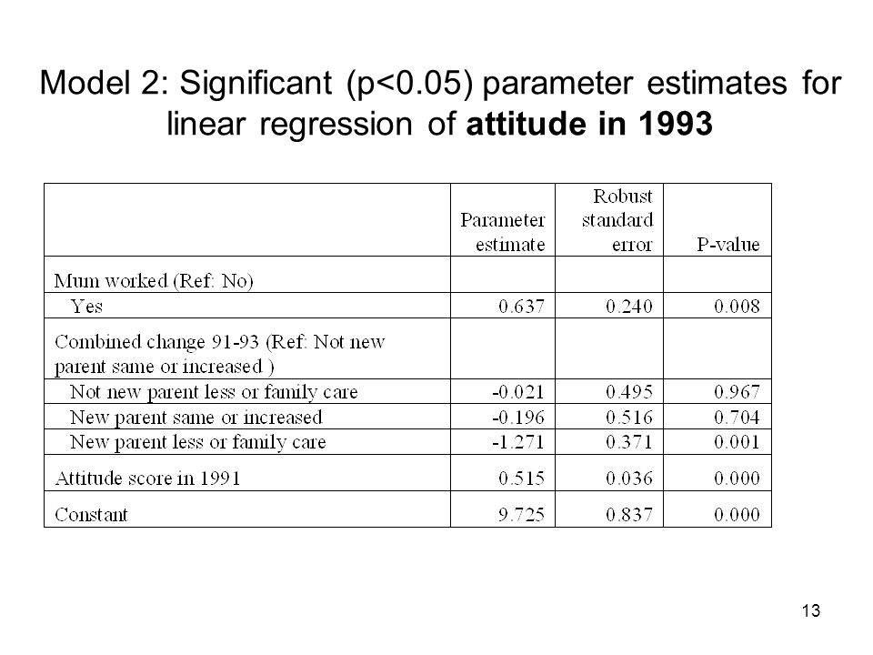 13 Model 2: Significant (p<0.05) parameter estimates for linear regression of attitude in 1993