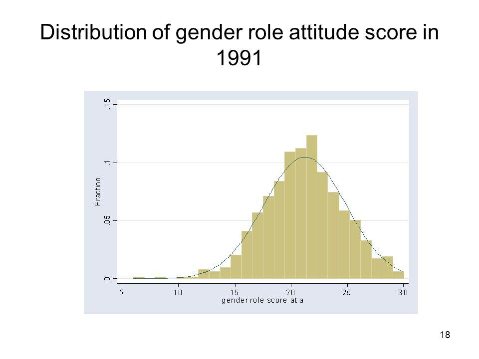 18 Distribution of gender role attitude score in 1991