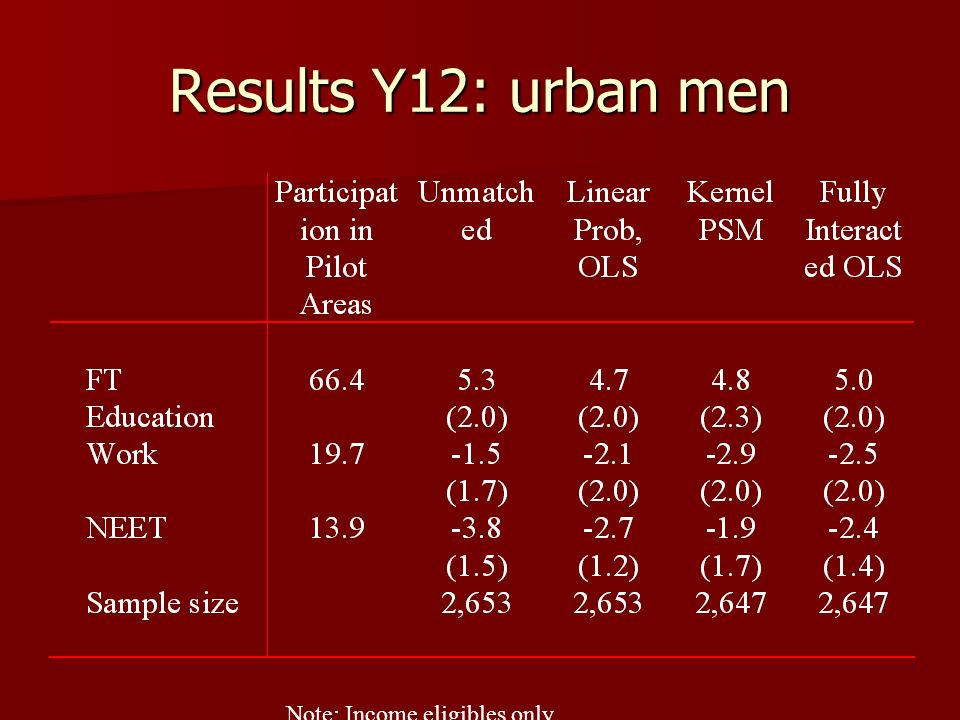 Results Y12: urban men Note: Income eligibles only