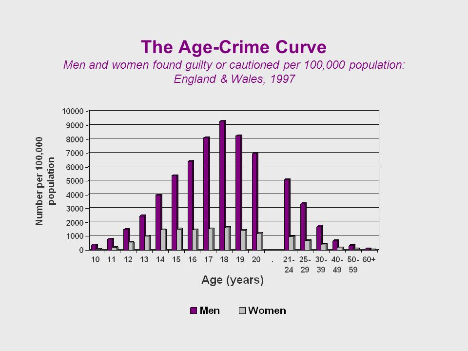 The Age-Crime Curve Men and women found guilty or cautioned per 100,000 population: England & Wales, 1997