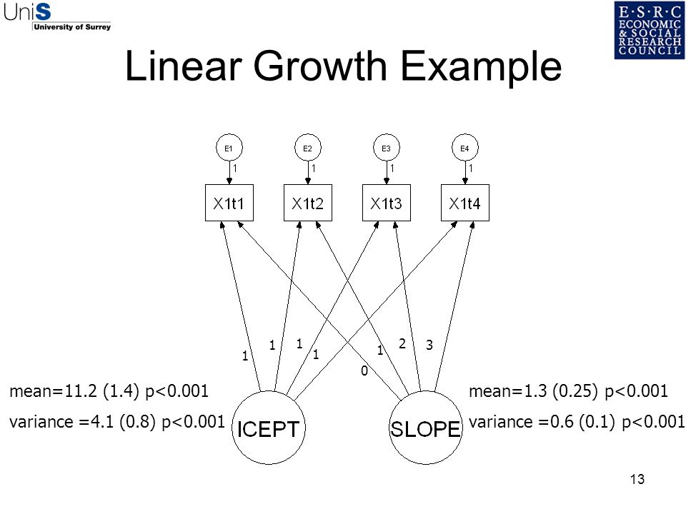 13 Linear Growth Example mean=11.2 (1.4) p<0.001 variance =4.1 (0.8) p<0.001 mean=1.3 (0.25) p<0.001 variance =0.6 (0.1) p<0.001 1 1 1 1 1 0 2 3
