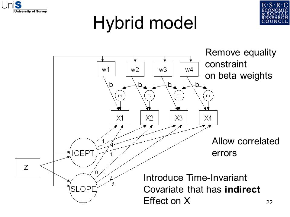 22 Hybrid model bbb b Z Introduce Time-Invariant Covariate that has indirect Effect on X Remove equality constraint on beta weights Allow correlated e