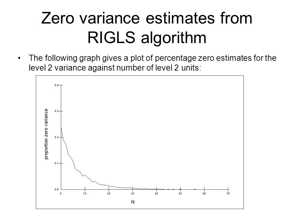 Zero variance estimates from RIGLS algorithm The following graph gives a plot of percentage zero estimates for the level 2 variance against number of