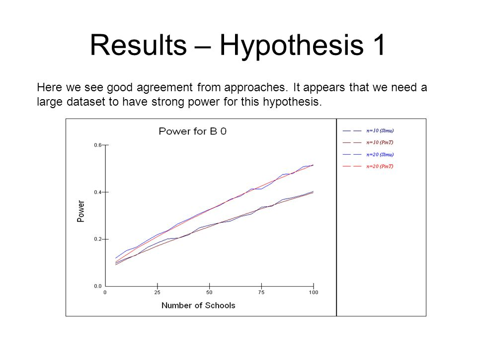 Results – Hypothesis 1 Here we see good agreement from approaches. It appears that we need a large dataset to have strong power for this hypothesis.