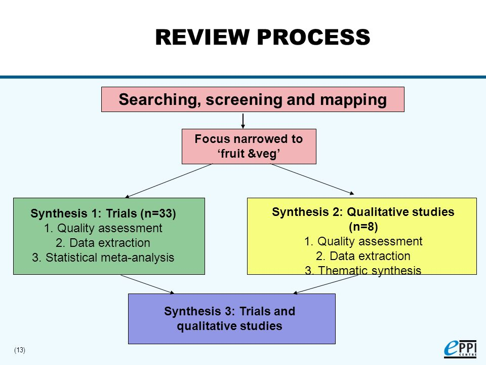 (13) REVIEW PROCESS Searching, screening and mapping Synthesis 1: Trials (n=33) 1.