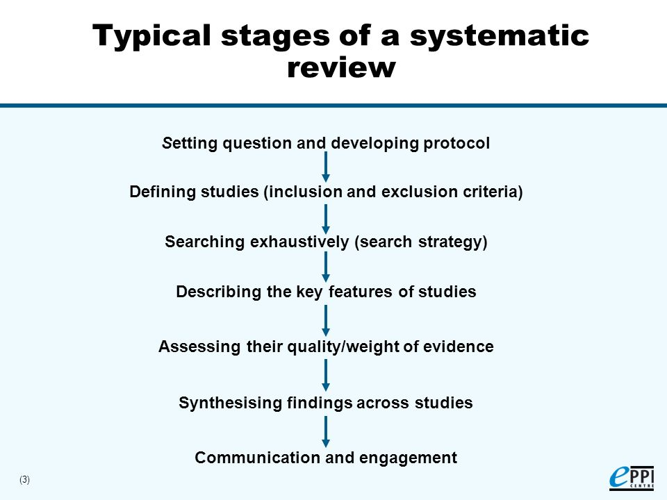 (3) Typical stages of a systematic review Defining studies (inclusion and exclusion criteria) Searching exhaustively (search strategy) Describing the key features of studies Assessing their quality/weight of evidence Synthesising findings across studies Setting question and developing protocol Communication and engagement