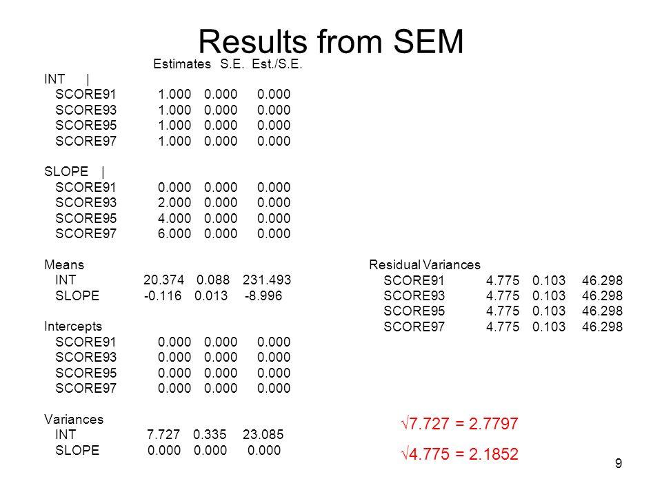 9 Results from SEM Estimates S.E. Est./S.E. INT | SCORE91 1.000 0.000 0.000 SCORE93 1.000 0.000 0.000 SCORE95 1.000 0.000 0.000 SCORE97 1.000 0.000 0.