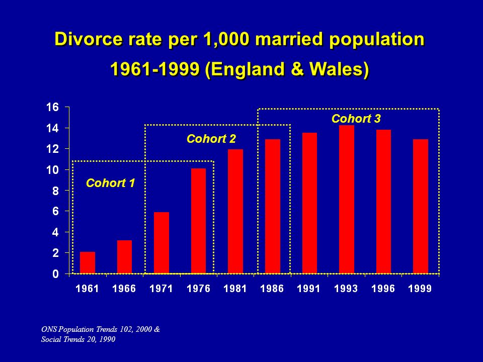 ONS Population Trends 102, 2000 & Social Trends 20, 1990 Cohort 1 Cohort 2 Cohort 3 Divorce rate per 1,000 married population 1961-1999 (England & Wales)
