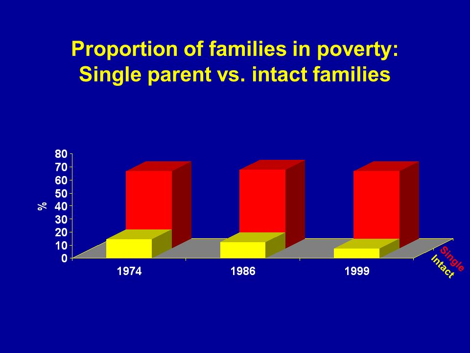 Proportion of families in poverty: Single parent vs. intact families Single Intact