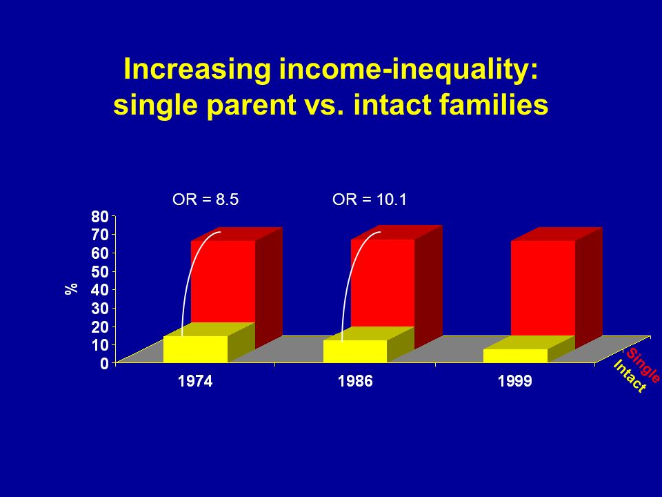 Increasing income-inequality: single parent vs. intact families OR = 8.5OR = 10.1 Single Intact