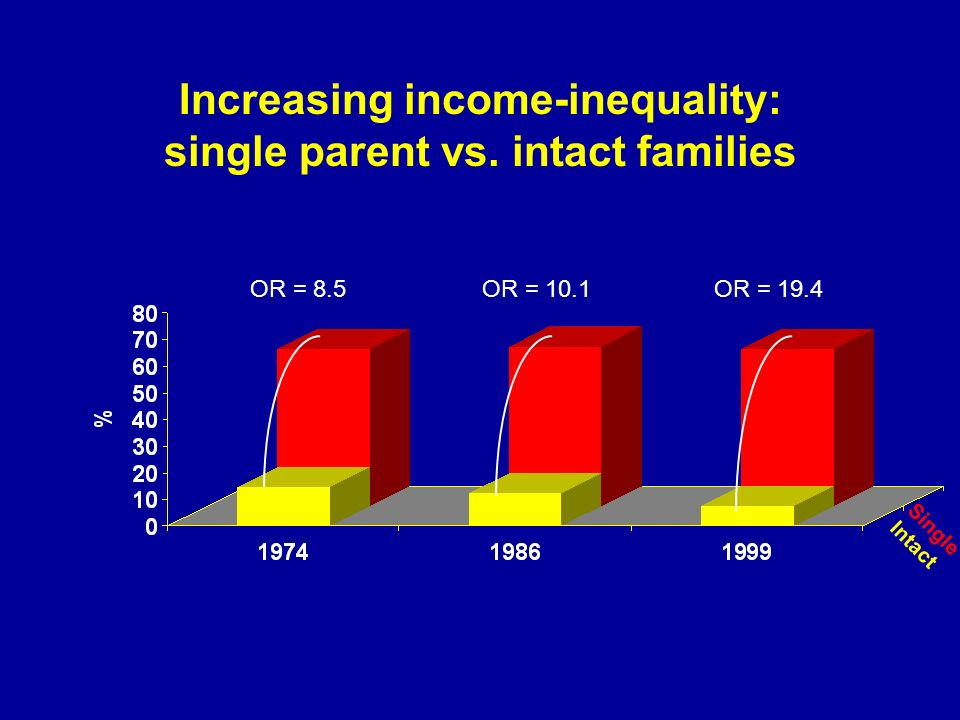 Increasing income-inequality: single parent vs.