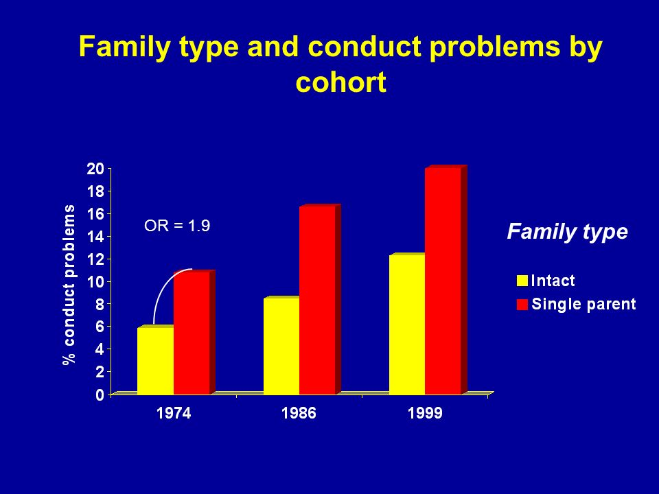 Family type and conduct problems by cohort Family type OR = 1.9