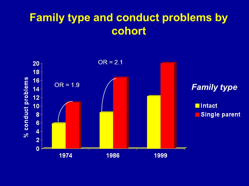 Family type and conduct problems by cohort Family type OR = 1.9 OR = 2.1