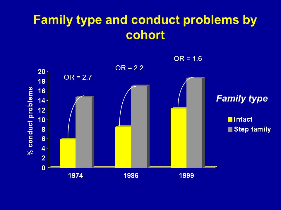 Family type and conduct problems by cohort Family type OR = 2.7 OR = 2.2 OR = 1.6