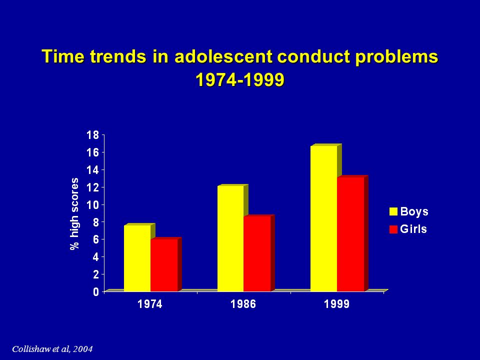 Relative poverty and conduct problems by cohort Low income OR = 1.4