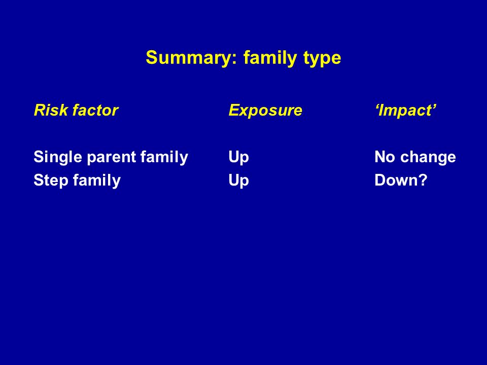 Summary: family type Risk factorExposureImpact Single parent familyUpNo change Step family UpDown?