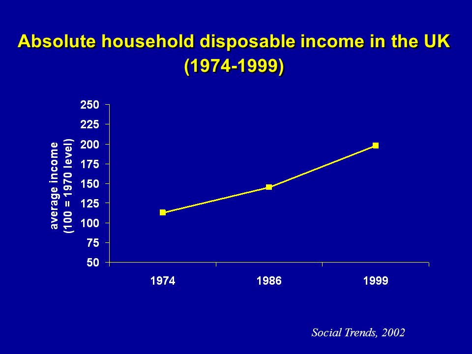 Social Trends, 2002 Absolute household disposable income in the UK (1974-1999)