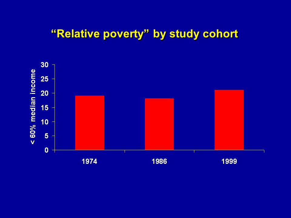 Relative poverty by study cohort