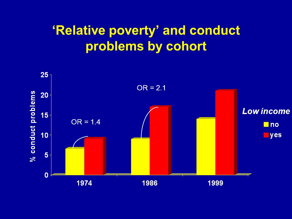 Relative poverty and conduct problems by cohort Low income OR = 1.4 OR = 2.1