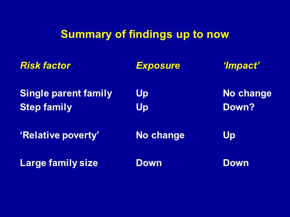 Summary of findings up to now Risk factorExposureImpact Single parent familyUpNo change Step family UpDown.