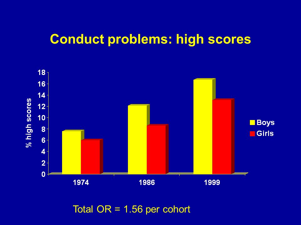 Conduct problems: high scores Total OR = 1.56 per cohort