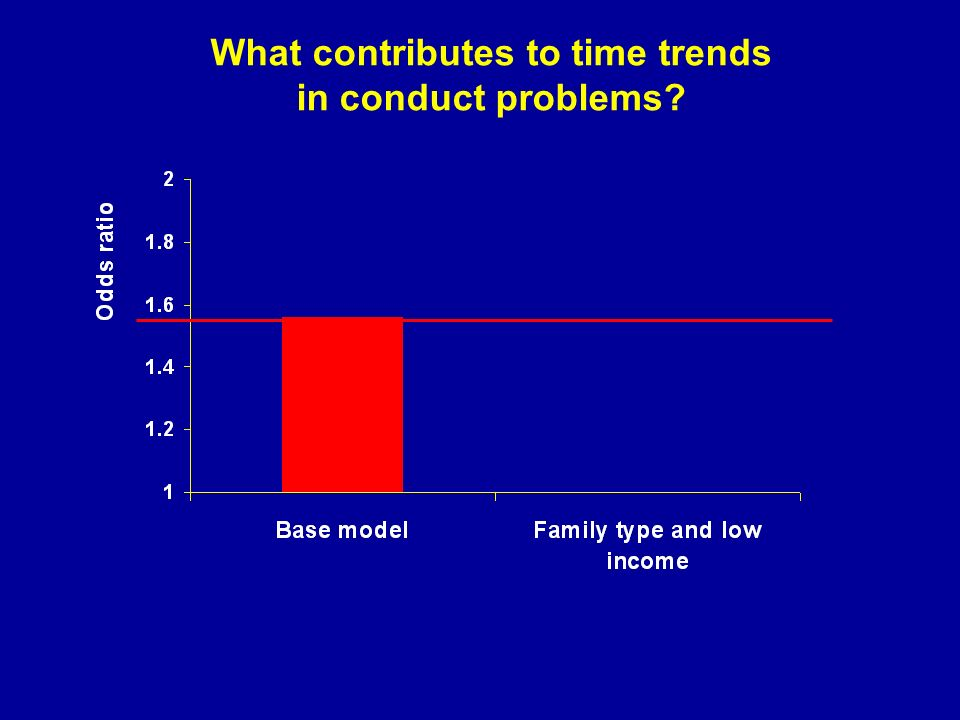 What contributes to time trends in conduct problems?