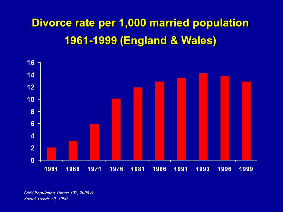 ONS Population Trends 102, 2000 & Social Trends 20, 1990 Divorce rate per 1,000 married population 1961-1999 (England & Wales)