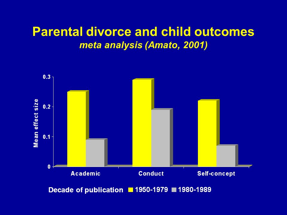 Parental divorce and child outcomes meta analysis (Amato, 2001) Decade of publication
