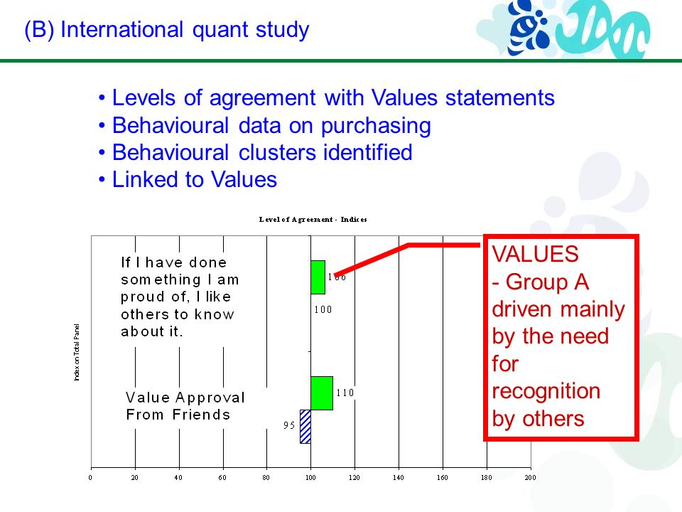 (B) International quant study Levels of agreement with Values statements Behavioural data on purchasing Behavioural clusters identified Linked to Values VALUES - Group A driven mainly by the need for recognition by others