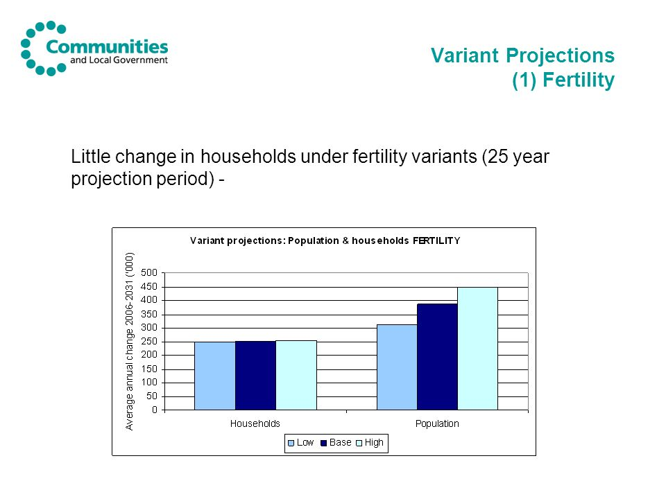 Variant Projections (1) Fertility Little change in households under fertility variants (25 year projection period) -