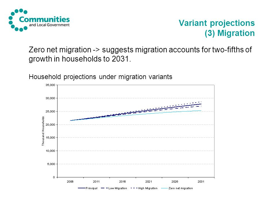 Variant projections (3) Migration Zero net migration -> suggests migration accounts for two-fifths of growth in households to 2031. Household projecti