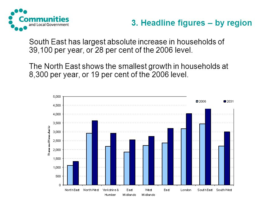 3. Headline figures – by region South East has largest absolute increase in households of 39,100 per year, or 28 per cent of the 2006 level. The North
