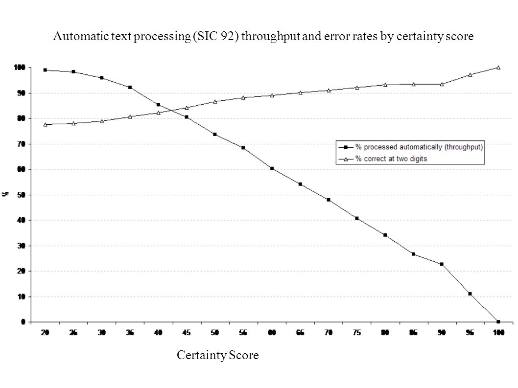 Certainty Score Automatic text processing (SIC 92) throughput and error rates by certainty score