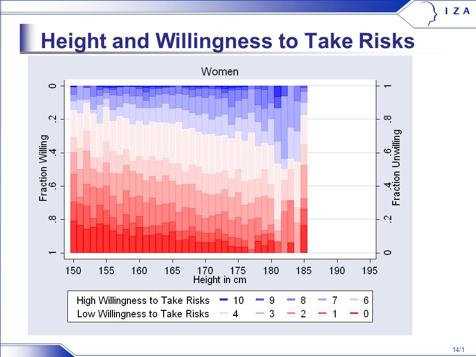14/1 Height and Willingness to Take Risks