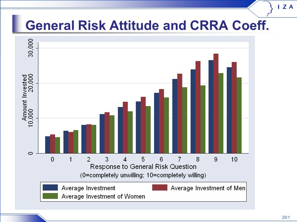 29/1 General Risk Attitude and CRRA Coeff.