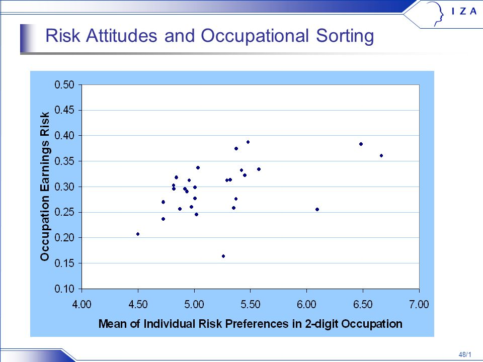 48/1 Risk Attitudes and Occupational Sorting