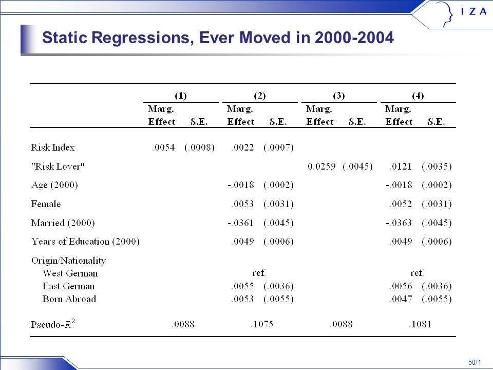 50/1 Static Regressions, Ever Moved in 2000-2004