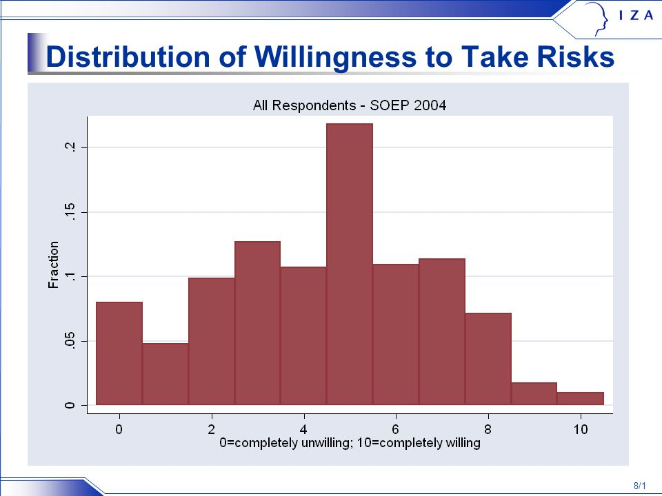 8/1 Distribution of Willingness to Take Risks