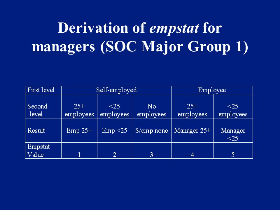 Derivation of empstat for managers (SOC Major Group 1)