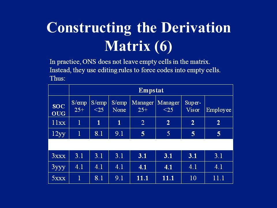 Constructing the Derivation Matrix (6) In practice, ONS does not leave empty cells in the matrix. Instead, they use editing rules to force codes into