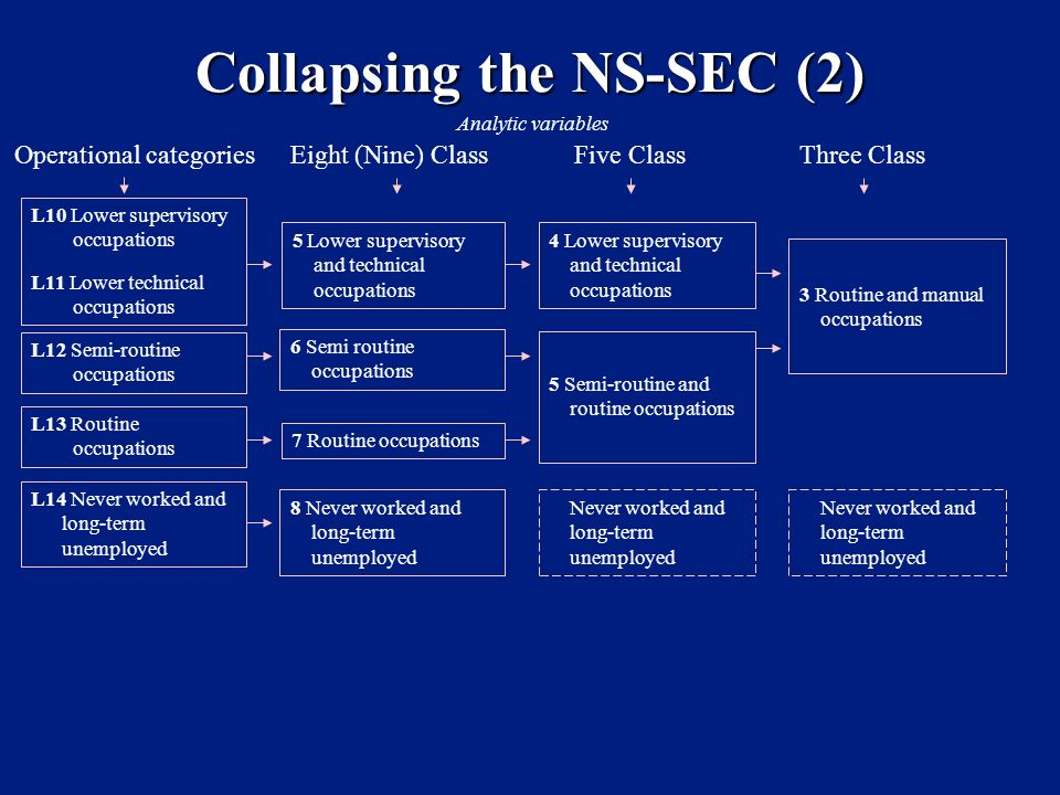 Collapsing the NS-SEC (2) Operational categoriesEight (Nine) ClassFive ClassThree Class L10 Lower supervisory occupations L11 Lower technical occupations 5 Lower supervisory and technical occupations 3 Routine and manual occupations L12 Semi-routine occupations 6 Semi routine occupations L13 Routine occupations 7 Routine occupations L14 Never worked and long-term unemployed 8 Never worked and long-term unemployed Never worked and long-term unemployed Analytic variables 4 Lower supervisory and technical occupations Never worked and long-term unemployed 5 Semi-routine and routine occupations