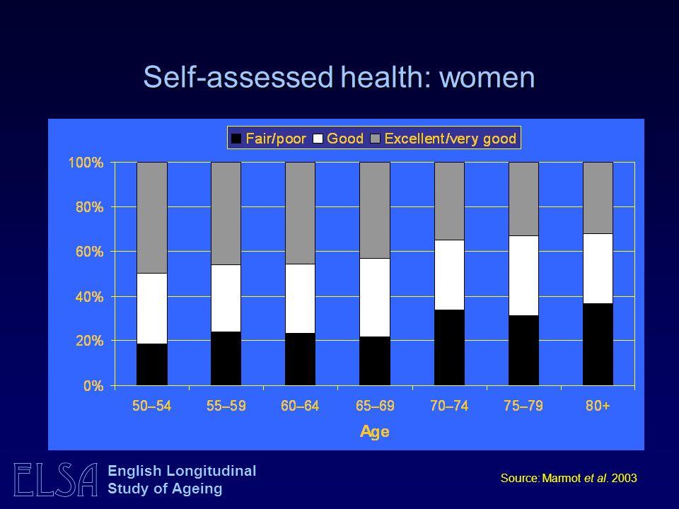 ELSA English Longitudinal Study of Ageing Self-assessed health: women Source: Marmot et al. 2003