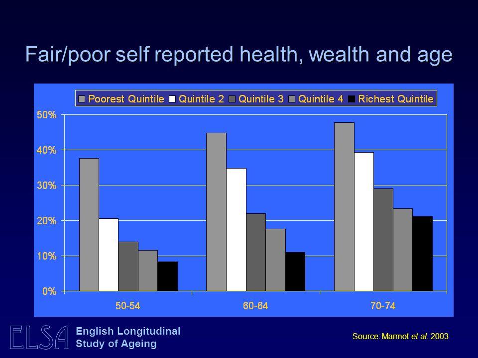 ELSA English Longitudinal Study of Ageing Fair/poor self reported health, wealth and age Source: Marmot et al.